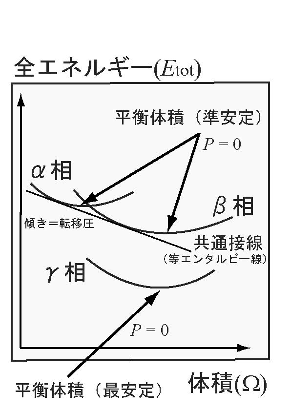 Etot-V curve